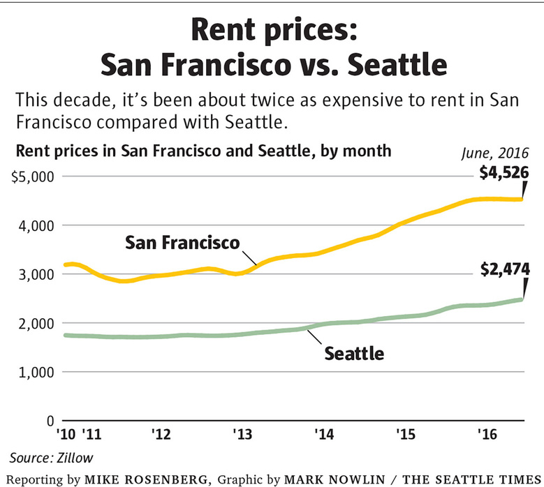 e1205 sf seattle rentprices c 1024 780x698 Will Seattle really become the next San Francisco? | The Seattle Times