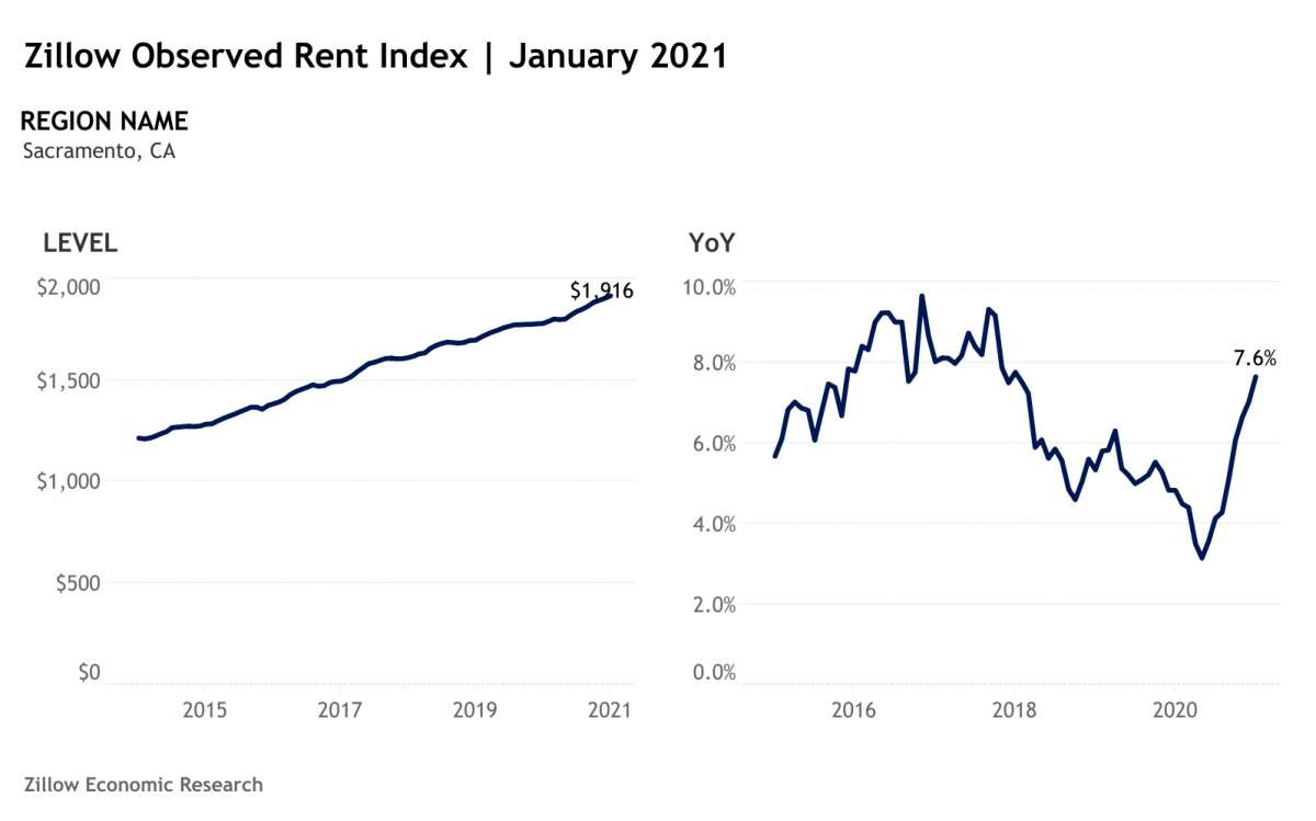 e4cad 1200x0 Here's the latest Zillow data showing just how far S.F. rents have fallen