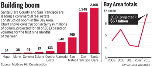 e7587 20131118 044152 ssjm1119construct90 500 Bay Area commercial real estate boom on track for record year