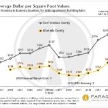 e766e thumbs b Despite rent control, S.F. apartment buildings prove solid investments