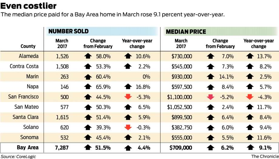 ec649 920x1240 Bay Area home sales and prices heat up in March