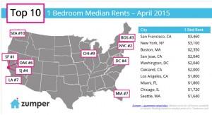 ed100 zumper 300x163 What you can get for Oaklands median 1 bedroom rent of $2000 per month