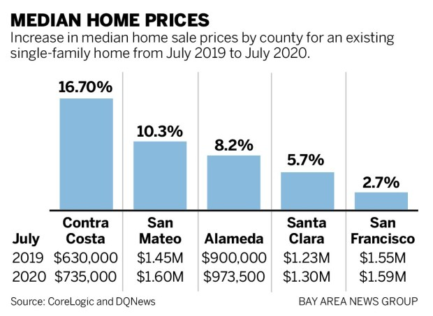 ee53d HOMES July 090120 01 Bay Area home prices climb on strong demand, low supply