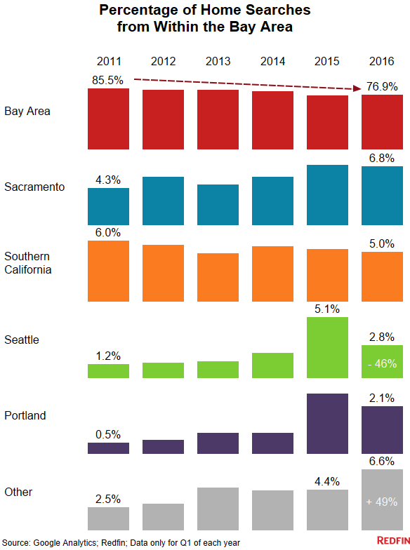 ef9a5 Bay Area Diaspora Study: Fewer Bay Area residents are searching for homes in Seattle