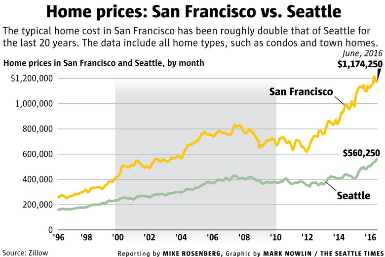 f3007 WEB sf seattle homeprices 780x520 Will Seattle really become the next San Francisco? | The Seattle Times