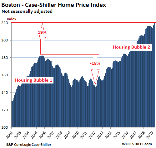 f4492 US Housing Case Shiller Boston 2019 06 25 The Most Splendid Housing Bubbles in America: First Year Over Year Drops Since Housing Bust 1