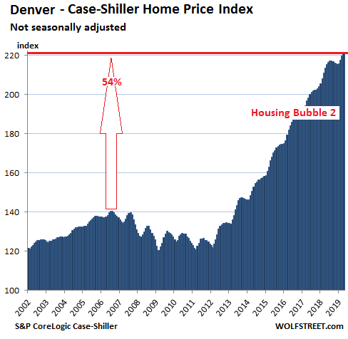 f4492 US Housing Case Shiller Denver 2019 06 25 The Most Splendid Housing Bubbles in America: First Year Over Year Drops Since Housing Bust 1
