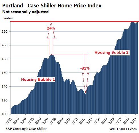 f4492 US Housing Case Shiller Portland 2019 06 25 The Most Splendid Housing Bubbles in America: First Year Over Year Drops Since Housing Bust 1