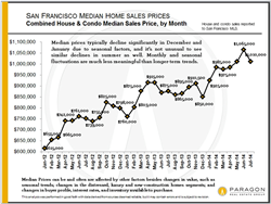 f4dc5 gI 60400 San%2520Francisco%2520Median%2520Home%2520Sales%2520Prices%2520July%25202014 Ruth Krishnan, Top San Francisco Real Estate Agent, Urges Bay Area Buyers in ...