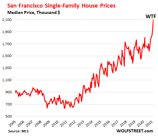 f6d10 US san Francisco housing 2021 07 10 house prices Housing Market Splits: San Francisco House Prices do Holy Moly Spike, Condo Prices Flat for 3 Years