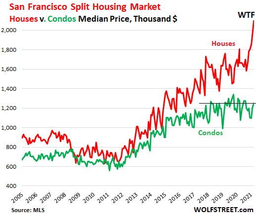 f6d10 US san Francisco housing 2021 07 10 house v condo prices  Housing Market Splits: San Francisco House Prices do Holy Moly Spike, Condo Prices Flat for 3 Years