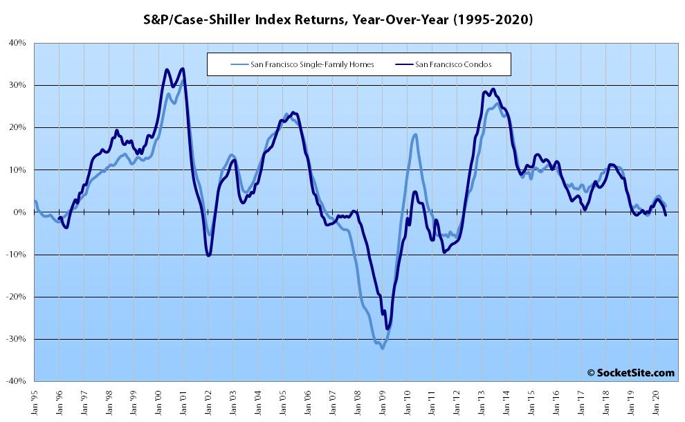 f6d66 SP Case Shiller Index Bay Area Returns 08 20 Index for Bay Area Home Values Slips Despite Nationwide Gains