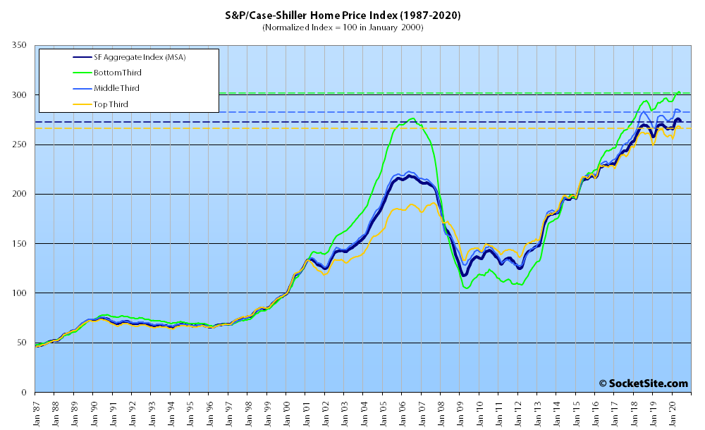 f6d66 SP Case Shiller Index Bay Area Tiers 08 20 Index for Bay Area Home Values Slips Despite Nationwide Gains