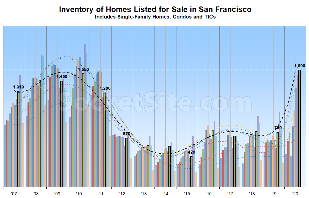 fa40c SF Inventory Chart 09 08 20 Number of Homes for Sale in San Francisco Poised to Jump