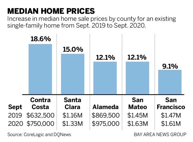 fc649 HOMES SEPT 110620 01 Bay Area home prices climb on strong demand, low supply