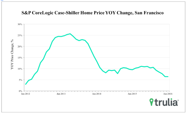 San Franciscos real estate market has reached peak unaffordability: housing expert