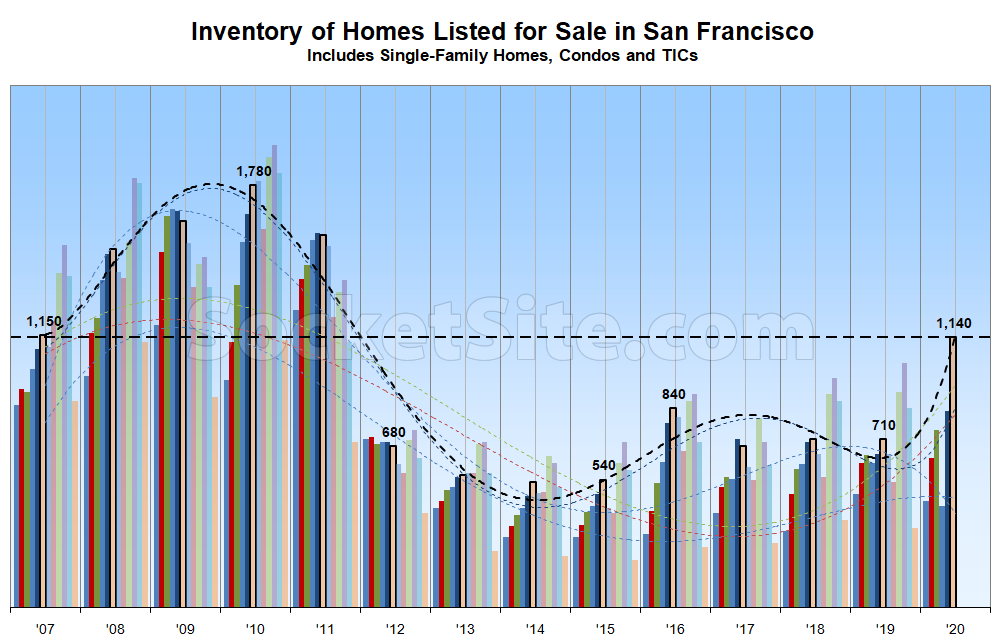 ff186 SF Inventory Chart 06 21 20 Number of Homes on the Market in SF Continues to Climb
